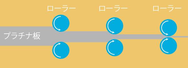 圧力をかけるだけでは金属の分子がつぶれてしまうため、途中で何度も熱を加え分子の並びを整えながらさらに伸ばし鍛えていきます。